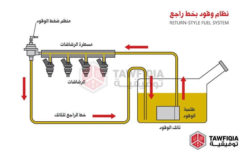 أنظمة الوقود بخط راجع